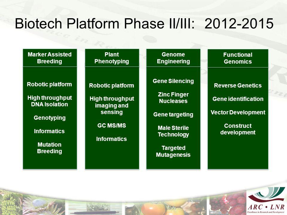 Biotech Platform Phase II/III: 2012-2015 Reverse Genetics Gene identification Vector Development Construct development Reverse Genetics Gene identific
