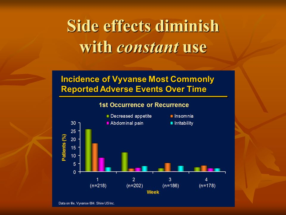 Side effects diminish with constant use