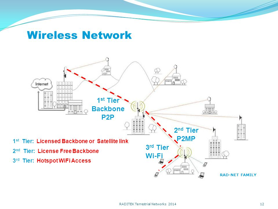 Wireless Network 12 2 nd Tier P2MP 3 rd Tier Wi-Fi 1 st Tier Backbone P2P 1 st Tier: Licensed Backbone or Satellite link 2 nd Tier: License Free Backbone 3 rd Tier: Hotspot WiFi Access RAD-NET FAMILY RADITEK Terrestrial Networks 2014