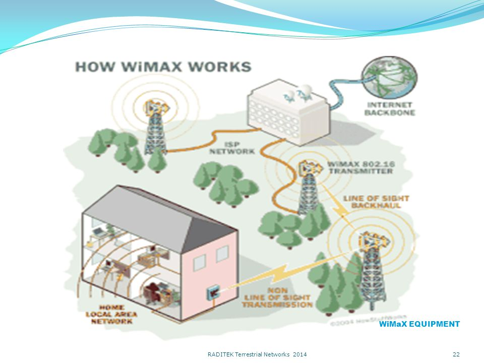22 WiMaX EQUIPMENT RADITEK Terrestrial Networks 2014