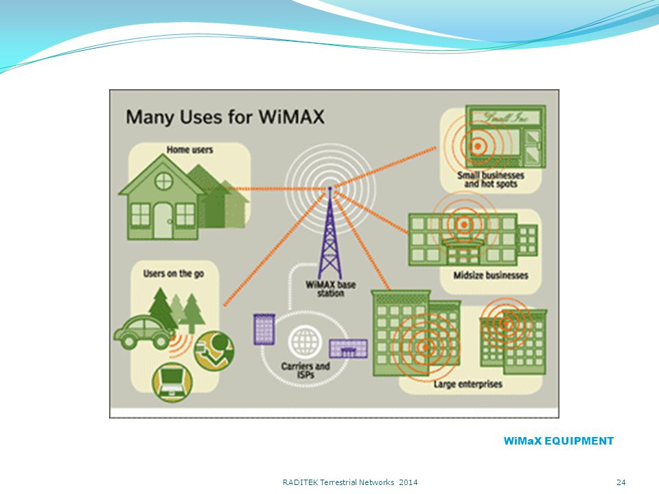 24 WiMaX EQUIPMENT RADITEK Terrestrial Networks 2014