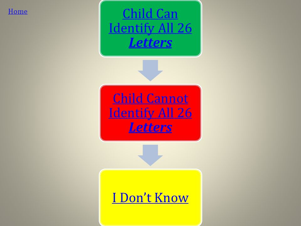 Administer a test/probe that assesses Letter Identification Examine Error Patterns if below 100% accuracy on any of these tasks Back