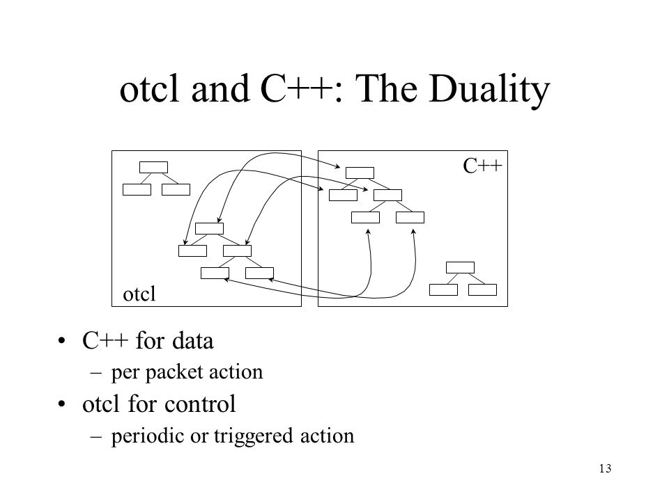 13 otcl and C++: The Duality C++ for data –per packet action otcl for control –periodic or triggered action C++ otcl