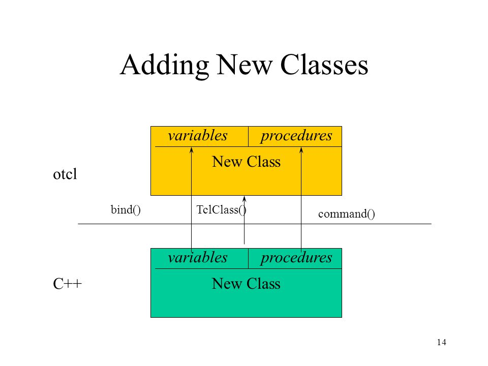 14 Adding New Classes C++ otcl New Class variablesprocedures New Class command() bind() TclClass() proceduresvariables