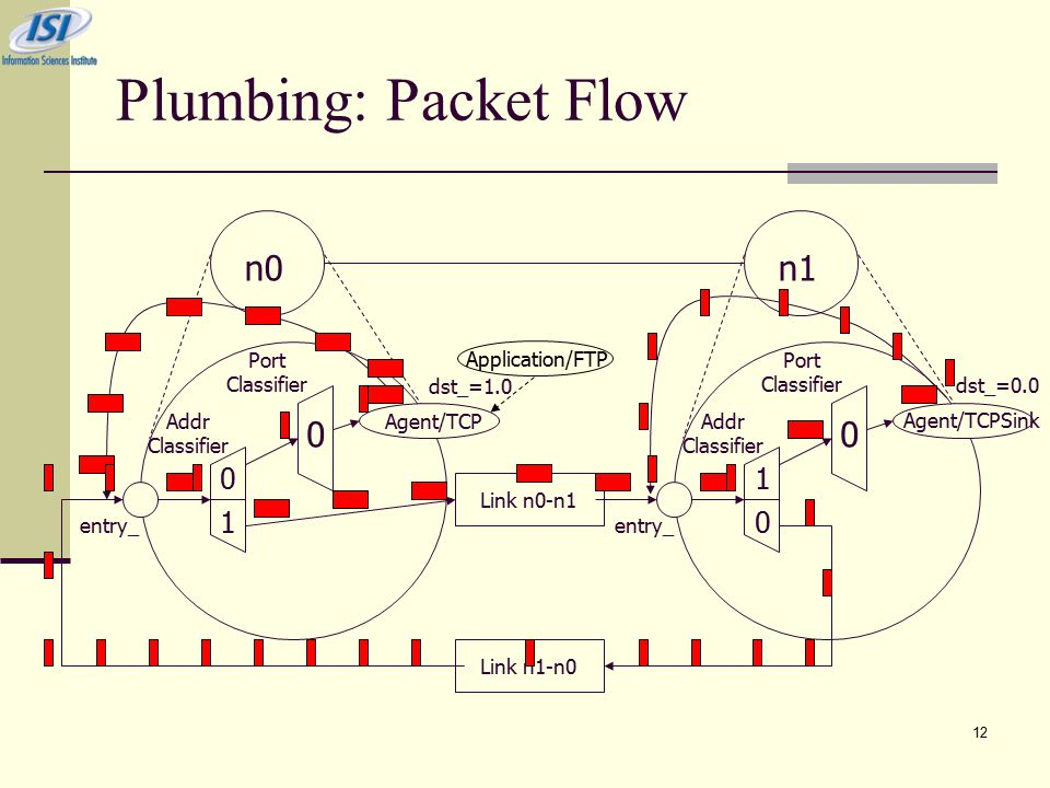 12 Plumbing: Packet Flow 0 1 n0n1 Addr Classifier Port Classifier entry_ 0 Agent/TCP Addr Classifier Port Classifier entry_ 1 0 Link n0-n1 Link n1-n0 0 Agent/TCPSink dst_=1.0 dst_=0.0 Application/FTP
