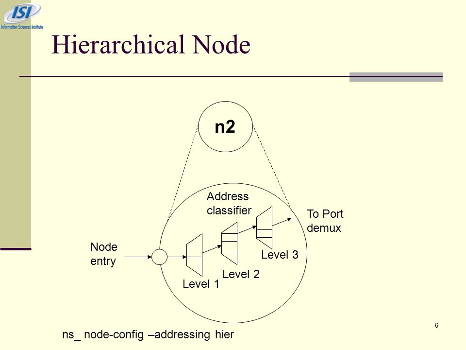 6 Hierarchical Node n2 Node entry Level 1 Level 2 Level 3 Address classifier To Port demux ns_ node-config –addressing hier