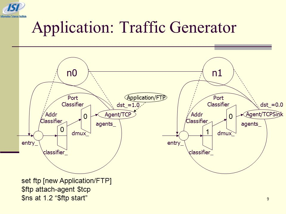 9 Application: Traffic Generator n0n1 Addr Classifier Port Classifier classifier_ dmux_ entry_ Agent/TCP agents_ Addr Classifier Port Classifier classifier_ dmux_ entry_ Agent/TCPSink agents_ dst_=1.0 dst_=0.0 Application/FTP set ftp [new Application/FTP] $ftp attach-agent $tcp $ns at 1.2 $ftp start 0 0 1 0