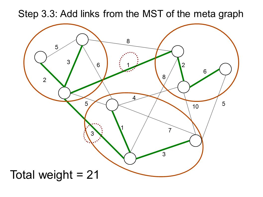 5 8 1 3 2 6 5 8 10 2 5 3 4 7 3 1 6 Step 3.3: Add links from the MST of the meta graph Total weight = 21