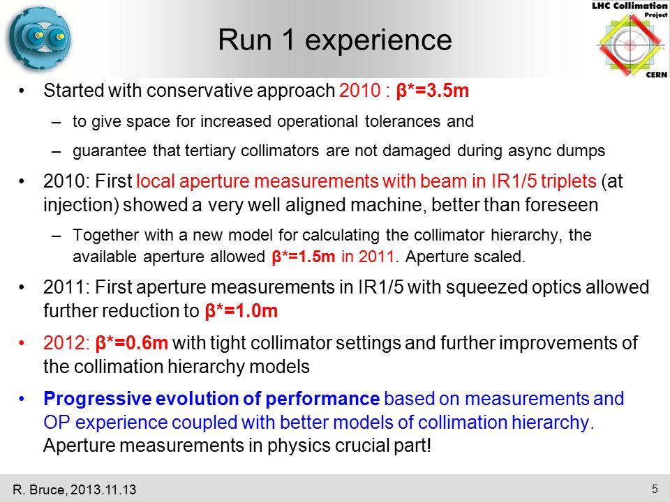 IR2 aperture measurements R.
