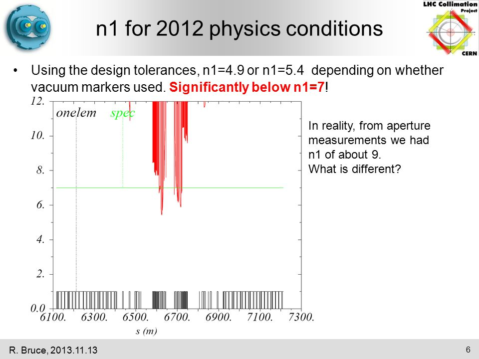 n1 for 2012 physics conditions Using the design tolerances, n1=4.9 or n1=5.4 depending on whether vacuum markers used. Significantly below n1=7! R. Br