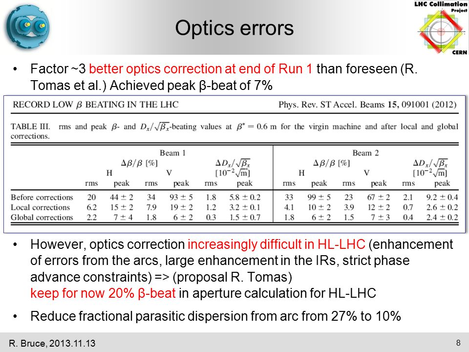 Application to HL Using the same parameter sets, applying the calculation to HL Compare with aperture protected by collimation.