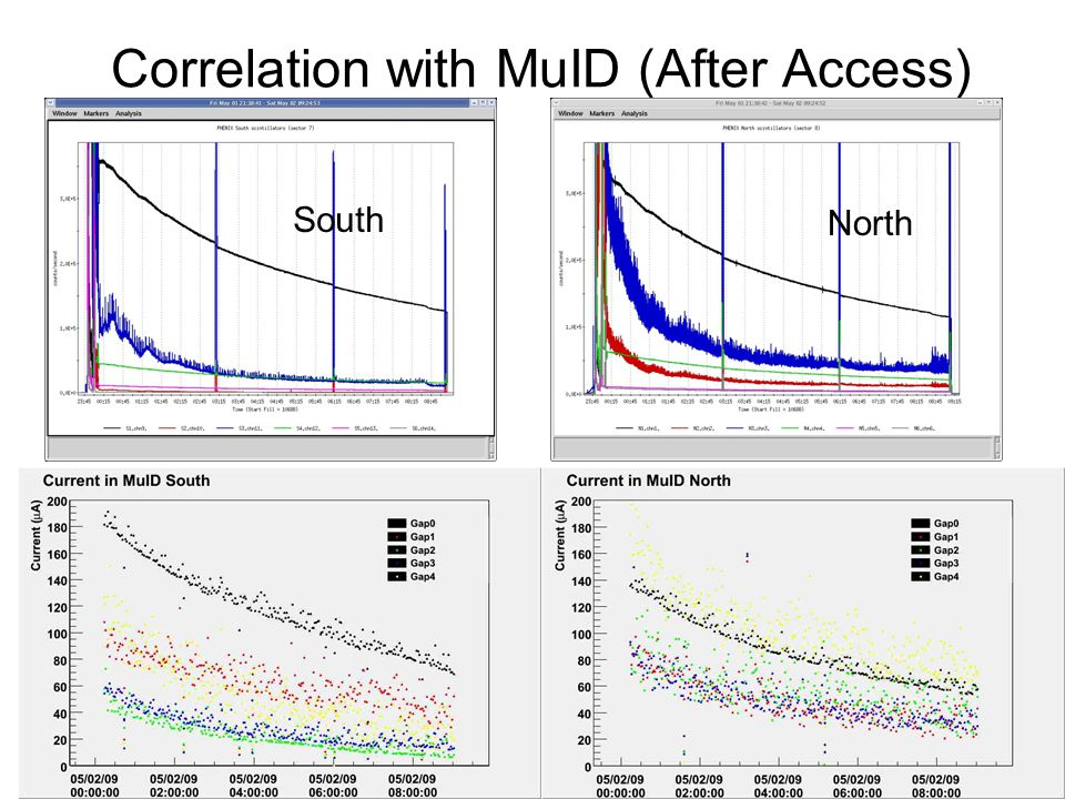 Correlation with MuID (After Access) South North