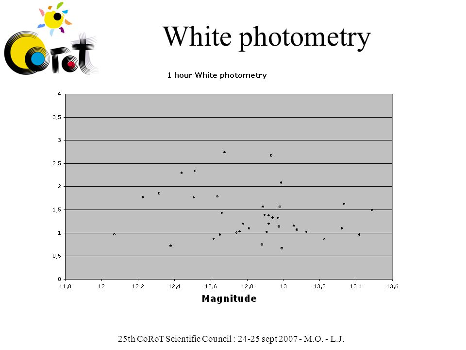 25th CoRoT Scientific Council : 24-25 sept 2007 - M.O. - L.J. White photometry