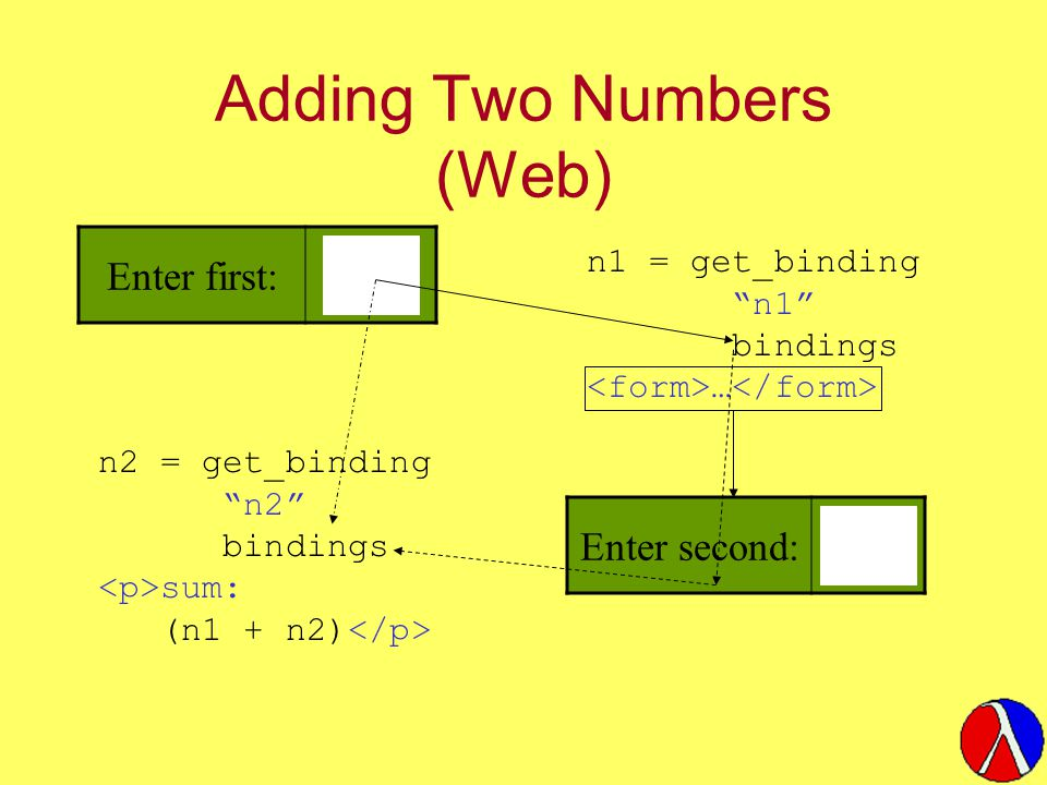 "Adding Two Numbers (Web) Enter first: n1 = get_binding ""n1"" bindings … Enter second: n2 = get_binding ""n2"" bindings sum: (n1 + n2)"