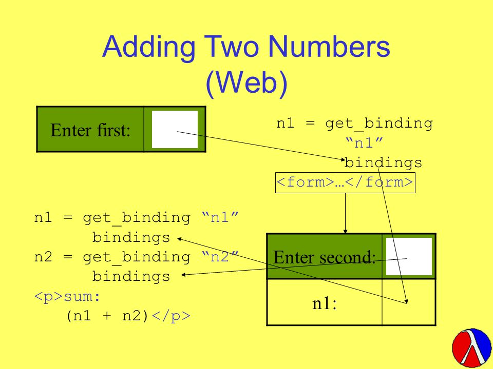 Enter second: : n1: Adding Two Numbers (Web) Enter first: n1 = get_binding n1 bindings … Enter second: n1 = get_binding n1 bindings n2 = get_binding n2 bindings sum: (n1 + n2)