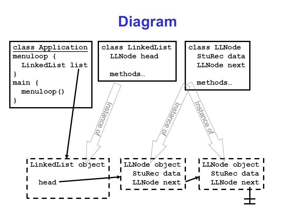 Diagram class Application menuloop { LinkedList list } main { menuloop() } class LinkedList LLNode head methods… LinkedList object head class LLNode StuRec data LLNode next methods… LLNode object StuRec data LLNode next LLNode object StuRec data LLNode next Instance of