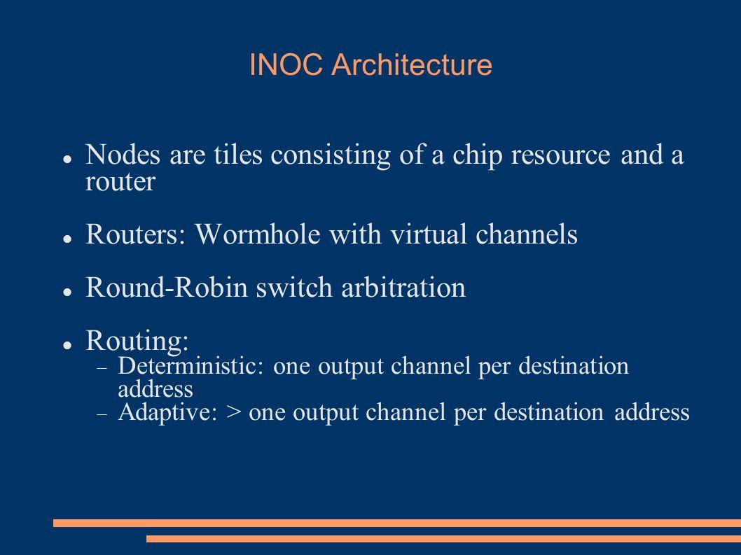 Network Synthesis Example N1N2 Max Radix is 3 N1 – N2 added Highest priority lin k