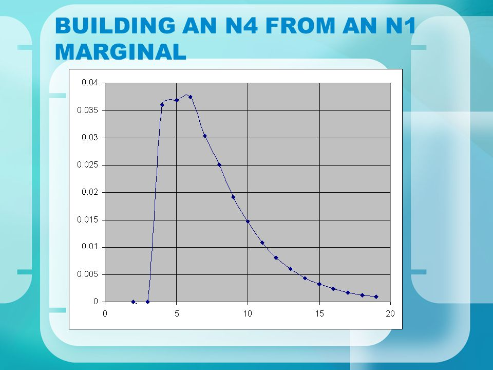 BUILDING AN N4 FROM AN N1 MARGINAL