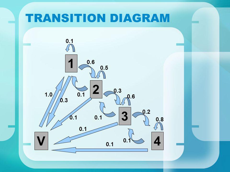 PROBABILITY TRANSITION MATRIX 1234V 10.10.6 0.3 20.10.50.3 0.1 3 0.60.20.1 4 0.80.1 V1 = P