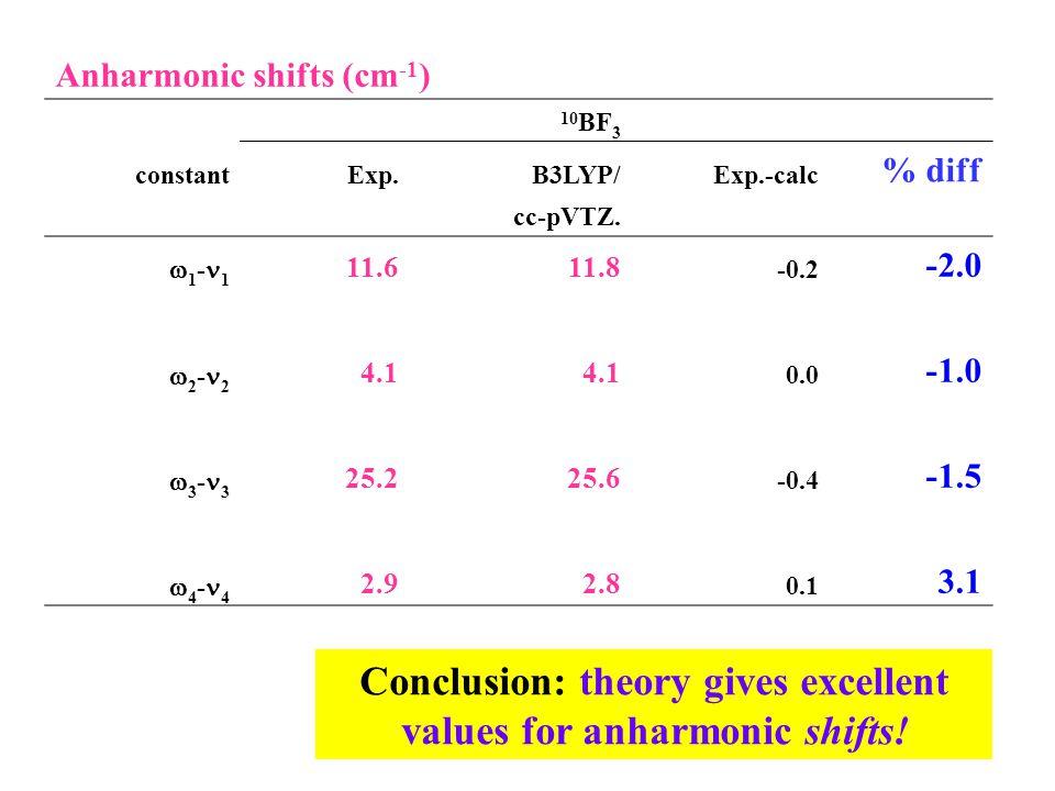 Anharmonic shifts (cm -1 ) 10 BF 3 constantExp.B3LYP/Exp.-calc % diff cc-pVTZ.