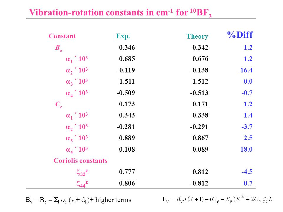 Vibration-rotation constants in cm -1 for 10 BF 3 Constant Exp.Theory %Diff BeBe 0.3460.3421.2  1  10 3 0.6850.6761.2  2  10 3 -0.119-0.138-16.4 