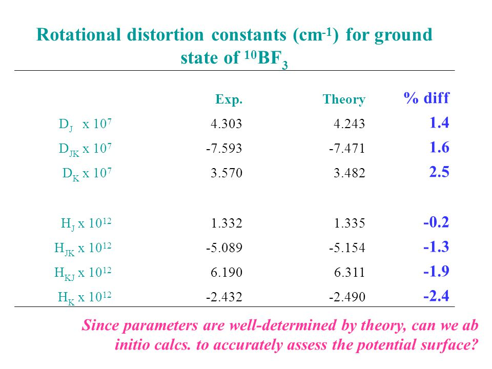 Rotational distortion constants (cm -1 ) for ground state of 10 BF 3 Exp.Theory % diff D J x 10 7 4.3034.243 1.4 D JK x 10 7 -7.593-7.471 1.6 D K x 10 7 3.5703.482 2.5 H J x 10 12 1.3321.335 -0.2 H JK x 10 12 -5.089-5.154 -1.3 H KJ x 10 12 6.1906.311 -1.9 H K x 10 12 -2.432-2.490 -2.4 Since parameters are well-determined by theory, can we ab initio calcs.