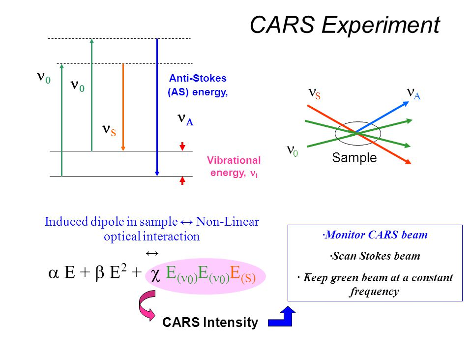 CARS Experiment Vibrational energy, i Anti-Stokes (AS) energy, S    0 S A Sample Induced dipole in sample ↔ Non-Linear optical interaction ↔  E +