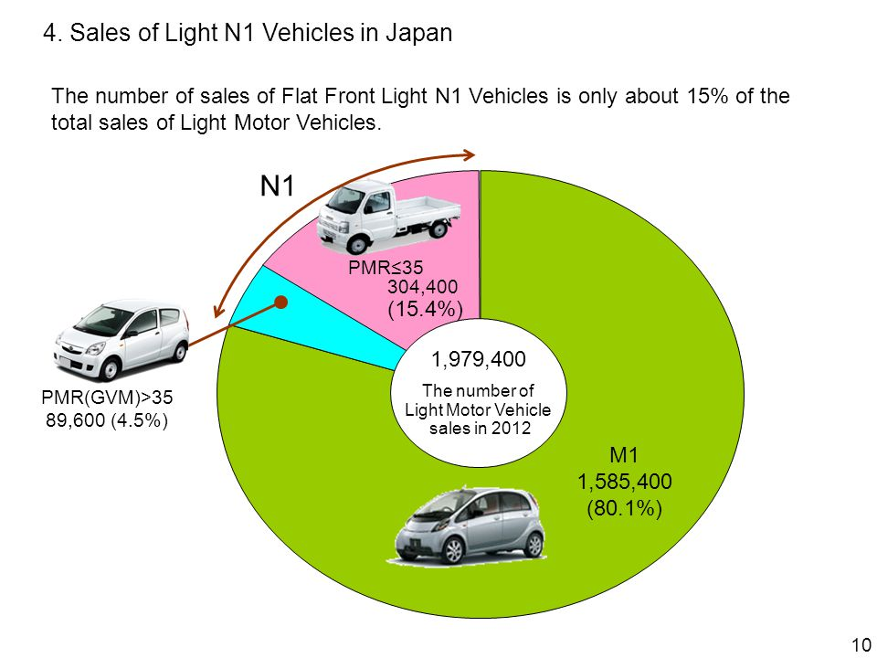 4. Sales of Light N1 Vehicles in Japan The number of sales of Flat Front Light N1 Vehicles is only about 15% of the total sales of Light Motor Vehicle