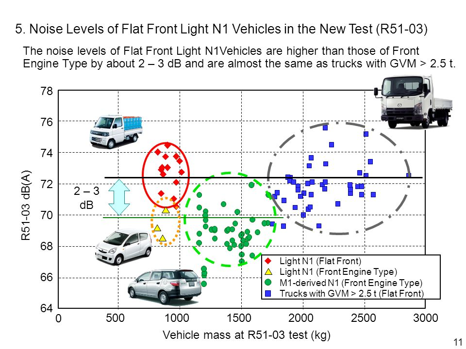 11 Light N1 (Flat Front) Light N1 (Front Engine Type) M1-derived N1 (Front Engine Type) Trucks with GVM > 2.5 t (Flat Front) R51-03 dB(A) 30002500200015001000500 0 Vehicle mass at R51-03 test (kg) 5.