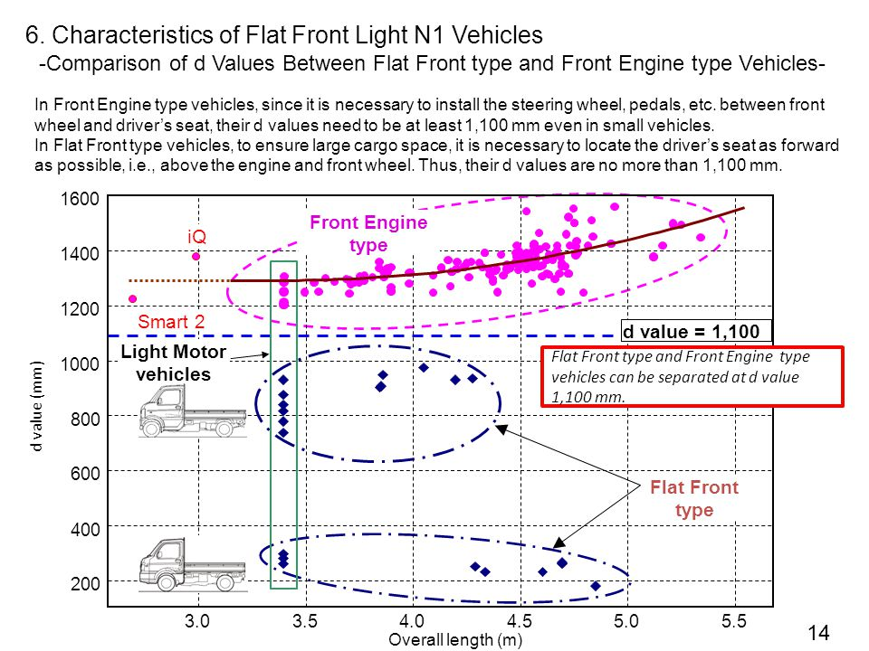 14 -Comparison of d Values Between Flat Front type and Front Engine type Vehicles- In Front Engine type vehicles, since it is necessary to install the steering wheel, pedals, etc.
