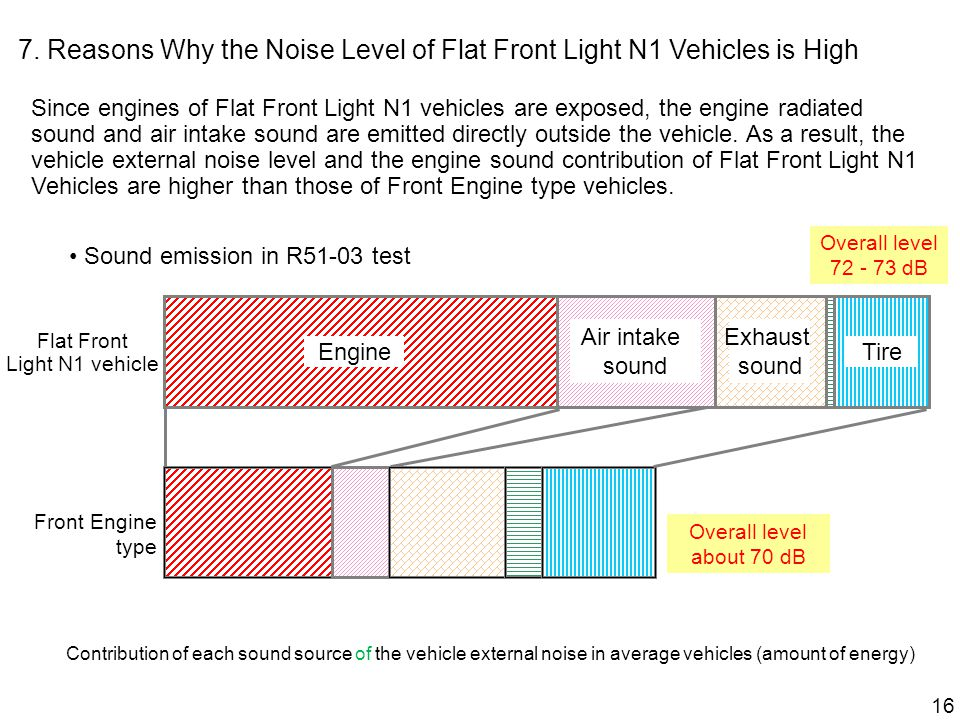Since engines of Flat Front Light N1 vehicles are exposed, the engine radiated sound and air intake sound are emitted directly outside the vehicle.