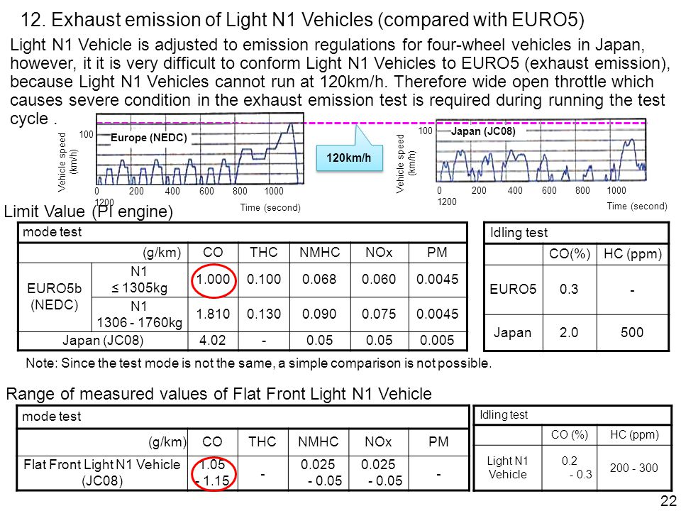 12. Exhaust emission of Light N1 Vehicles (compared with EURO5) mode test (g/km)COTHCNMHCNOxPM EURO5b (NEDC) N1 ≤ 1305kg 1.0000.1000.0680.0600.0045 N1