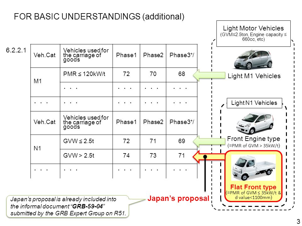 FOR BASIC UNDERSTANDINGS (additional) 3 6.2.2.1 Veh.Cat Vehicles used for the carriage of goods Phase1Phase2Phase3*/ M1 PMR ≤ 120kW/t727068 ・・・ Veh.Cat Vehicles used for the carriage of goods Phase1Phase2Phase3*/ N1 GVW ≤ 2.5t727169 GVW > 2.5t747371 ・・・ Light M1 Vehicles Front Engine type (= PMR of GVM > 35kW/t ) Flat Front type (= PMR of GVM ≤ 35kW/t & d value<1100mm ) Japan's proposal Light Motor Vehicles (GVM≤2.5ton, Engine capacity ≤ 660cc, etc) Light N1 Vehicles Japan's proposal is already included into the informal document GRB-59-04 submitted by the GRB Expert Group on R51.