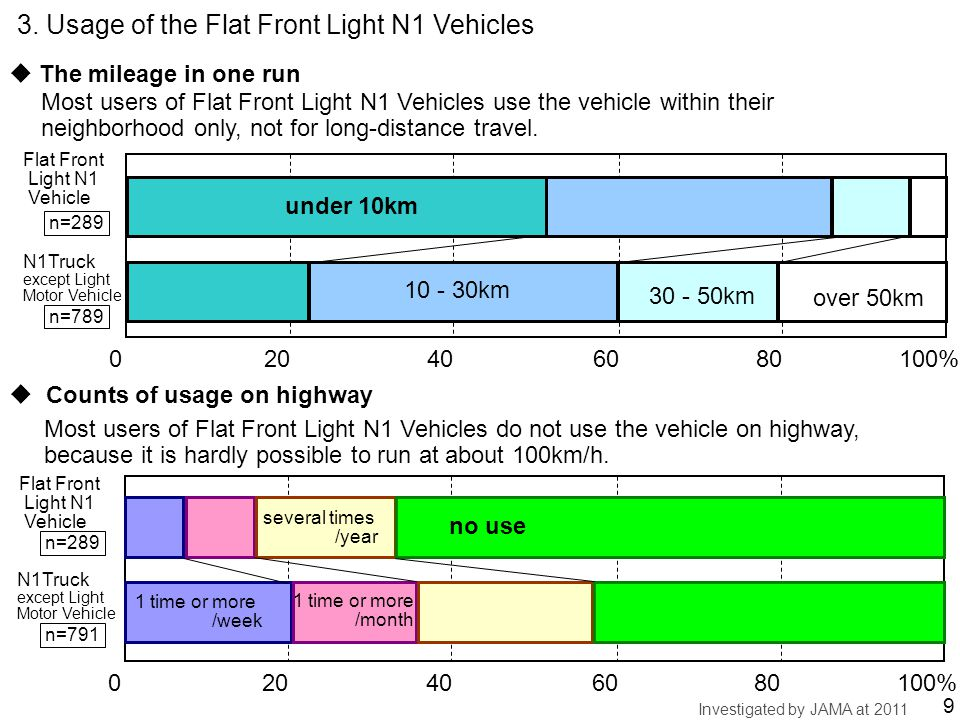 3. Usage of the Flat Front Light N1 Vehicles Investigated by JAMA at 2011 020406080100% Flat Front Light N1 Vehicle no use several times /year 1 time