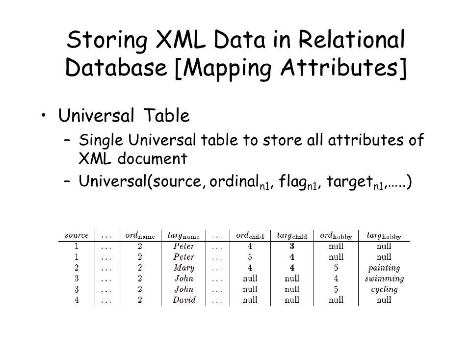 Storing XML Data in Relational Database [Mapping Attributes] Universal Table –Single Universal table to store all attributes of XML document –Universa