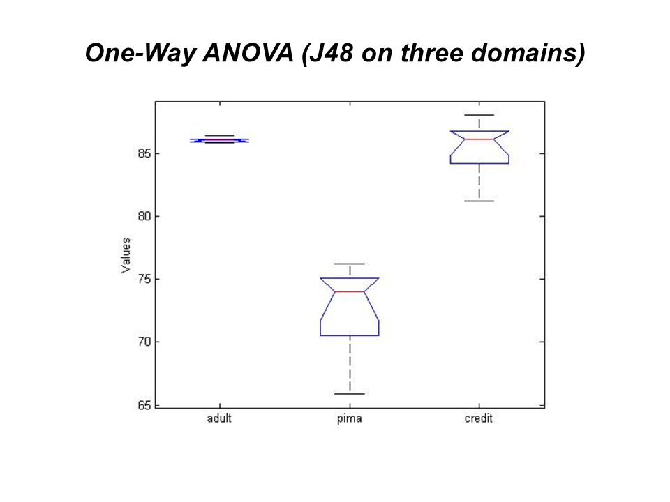 One-Way ANOVA (J48 on three domains)