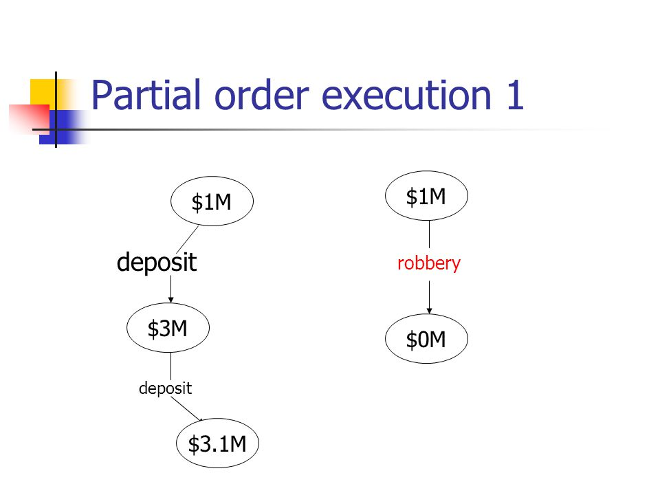Partial order execution 1 $1M $3M $0M $1M deposit robbery $3.1M deposit