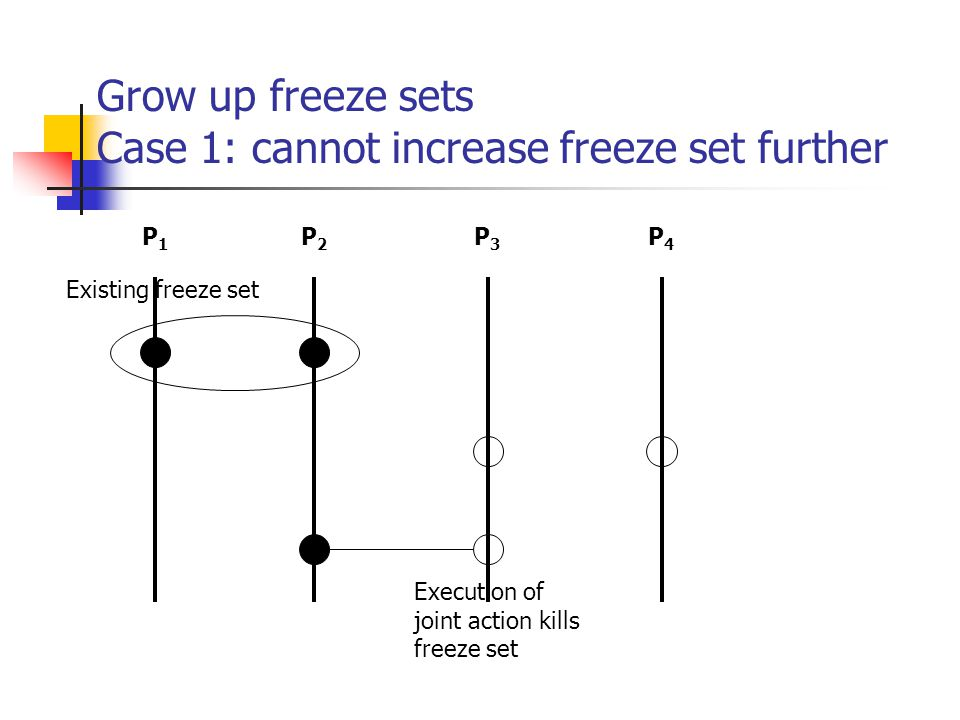 Grow up freeze sets Case 1: cannot increase freeze set further Existing freeze set Execution of joint action kills freeze set P1P1 P4P4 P3P3 P2P2