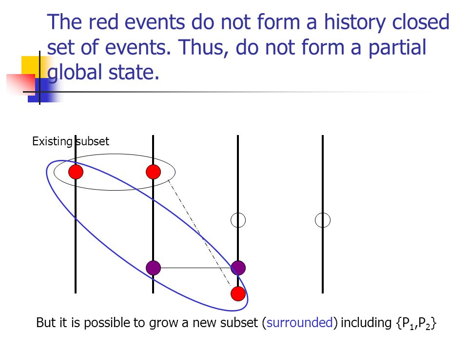 The red events do not form a history closed set of events.