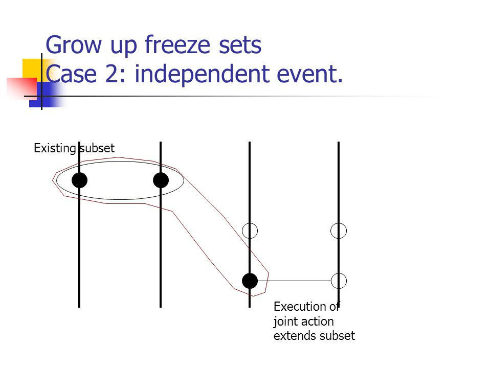 Grow up freeze sets Case 2: independent event.