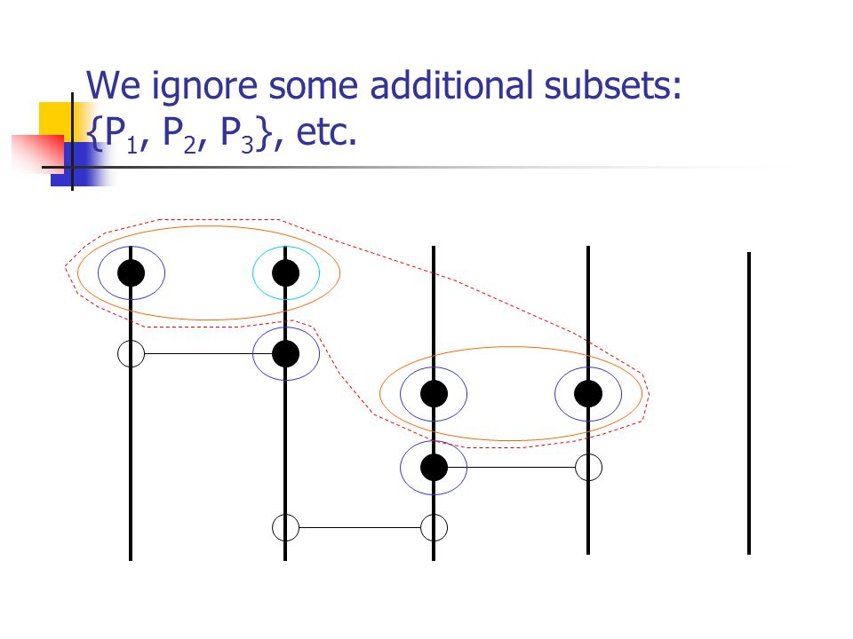 We ignore some additional subsets: {P 1, P 2, P 3 }, etc.