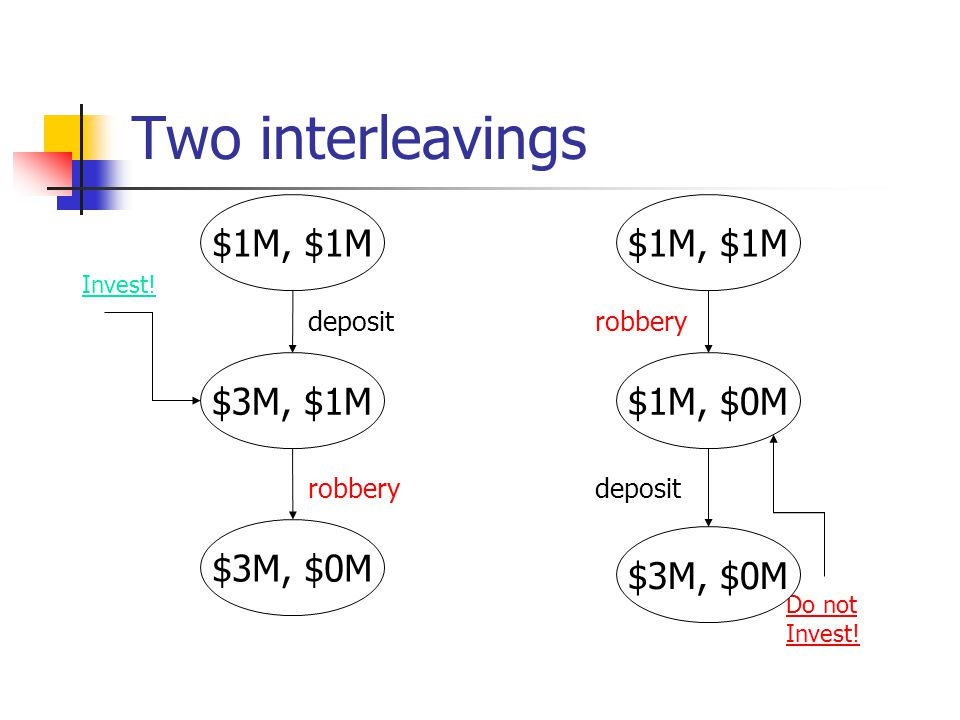In our examples: Bank: deposit I robbery Program: m 0 I n 1 Definitions of global states using history- closed sets of events and using trace semantics are equivalent.