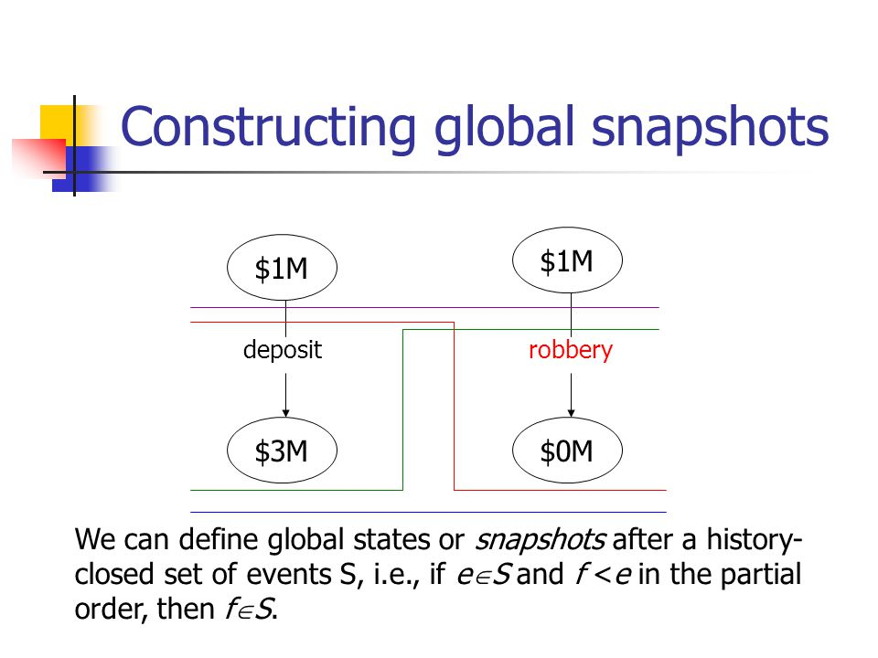 Constructing global snapshots $1M $3M$0M $1M depositrobbery We can define global states or snapshots after a history- closed set of events S, i.e., if e  S and f <e in the partial order, then f  S.