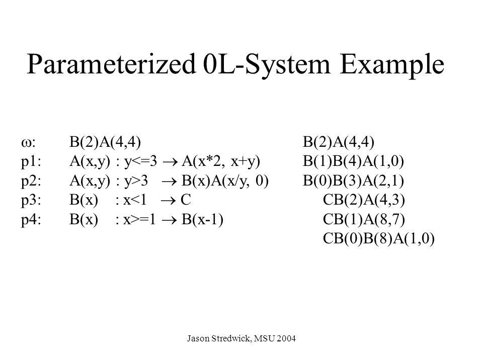 Jason Stredwick, MSU 2004 Parameterized 0L-System Example  : B(2)A(4,4) p1:A(x,y) : y<=3  A(x*2, x+y) p2:A(x,y) : y>3  B(x)A(x/y, 0) p3:B(x) : x<1  C p4:B(x) : x>=1  B(x-1) B(2)A(4,4) B(1)B(4)A(1,0) B(0)B(3)A(2,1) CB(2)A(4,3) CB(1)A(8,7) CB(0)B(8)A(1,0)