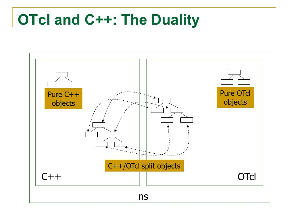 OTcl and C++: The Duality C++ OTcl Pure C++ objects Pure OTcl objects C++/OTcl split objects ns