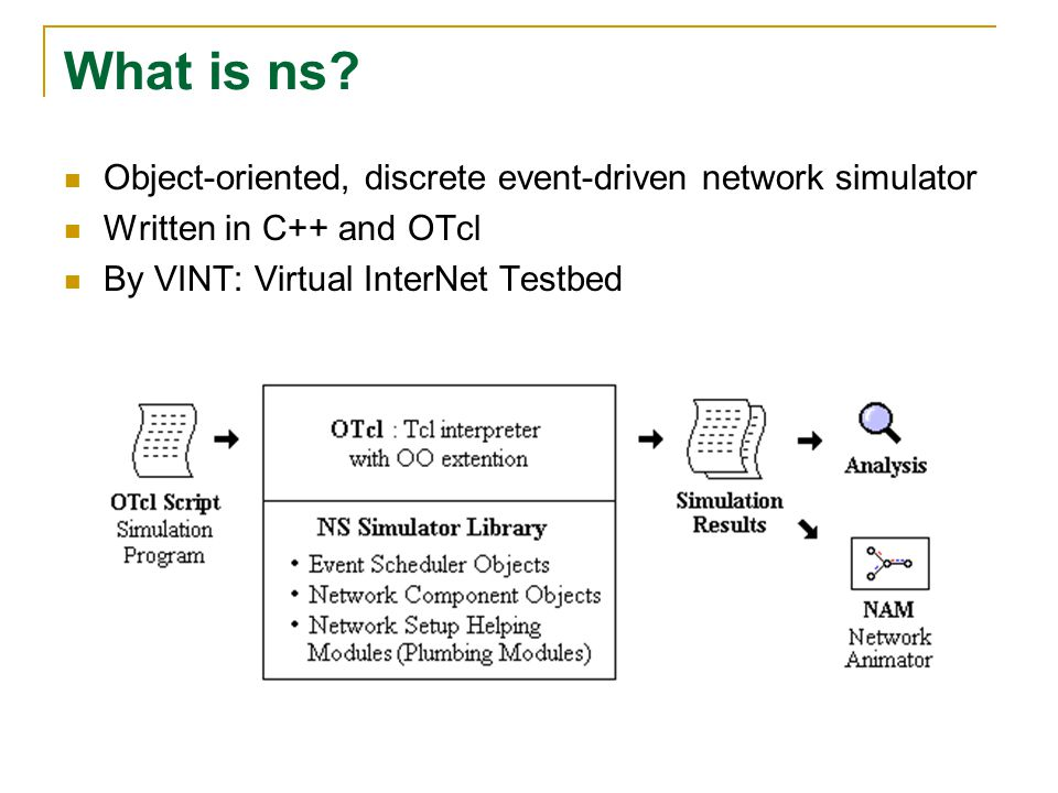 What is ns? Object-oriented, discrete event-driven network simulator Written in C++ and OTcl By VINT: Virtual InterNet Testbed