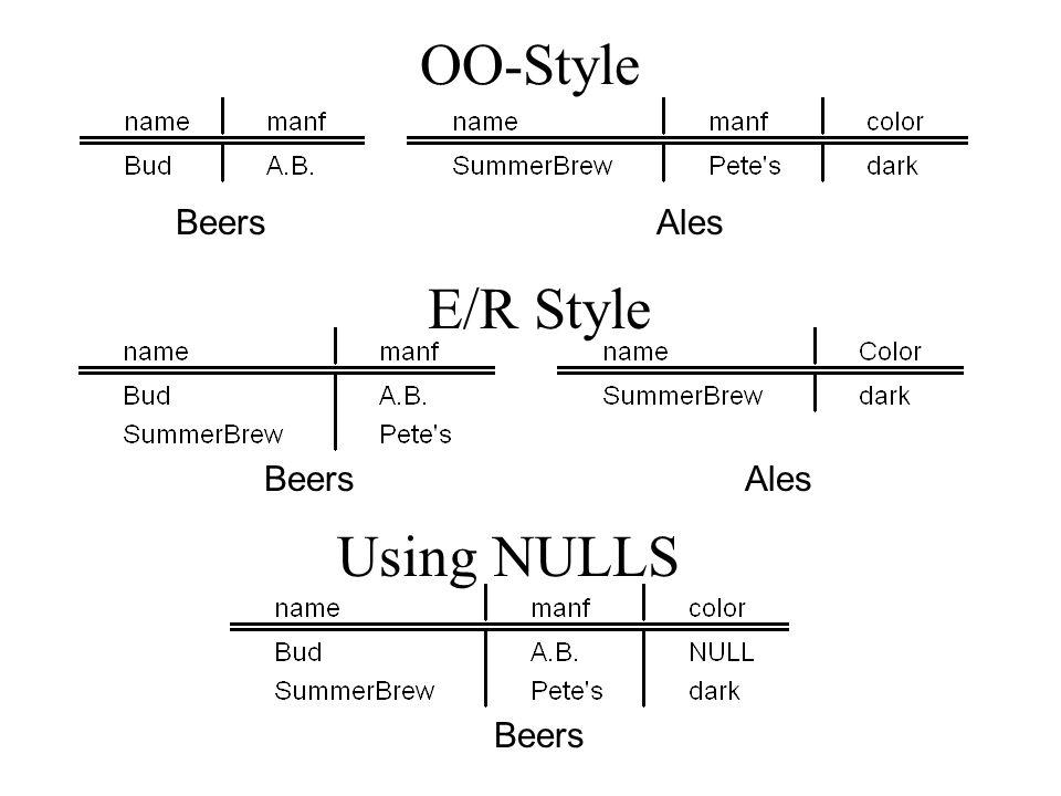 OO-Style E/R Style BeersAles BeersAles Beers Using NULLS