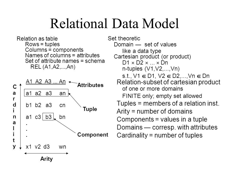 A1 A2 A3... An a1 a2 a3 an b1 b2 a3 cn a1 c3 b3 bn. x1 v2 d3 wn Relational Data Model Set theoretic Domain — set of values like a data type Cartesian