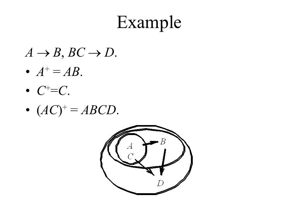 Example A  B, BC  D. A + = AB. C + =C. (AC) + = ABCD.