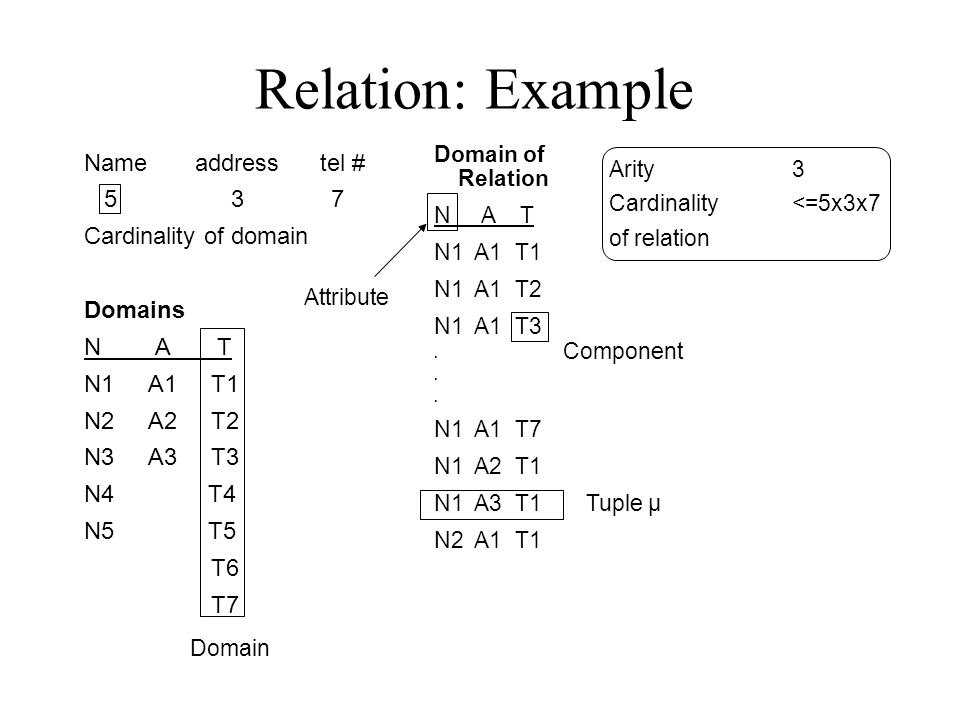 Subclasses  Relations Three approaches: 1.Object-oriented: each entity is in one class.